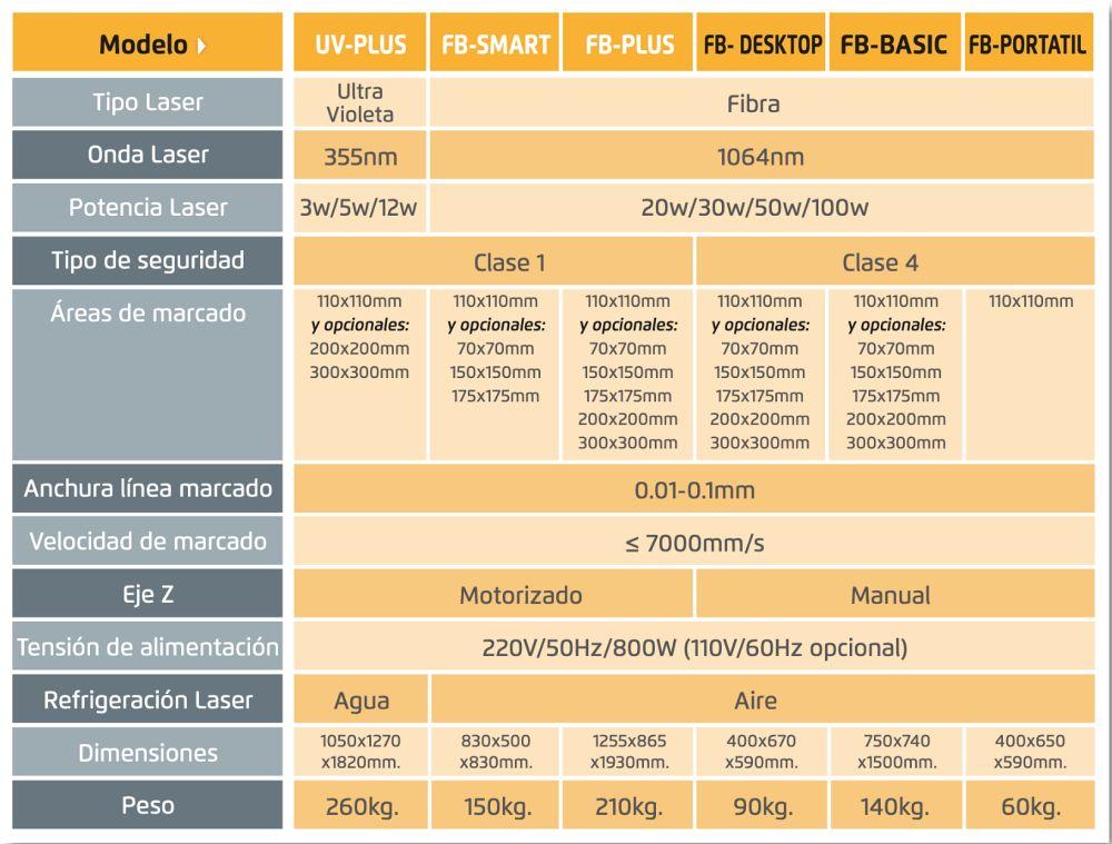 características técnicas de las maquinas laser para grabado y marcado Galvo